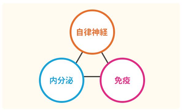ホメオスタシスの図