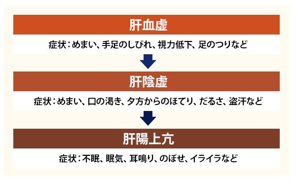 3段階の体の不調